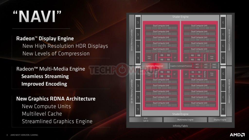 ¿Qué es Navi? Explicación de la nueva arquitectura del ARNDR de AMD