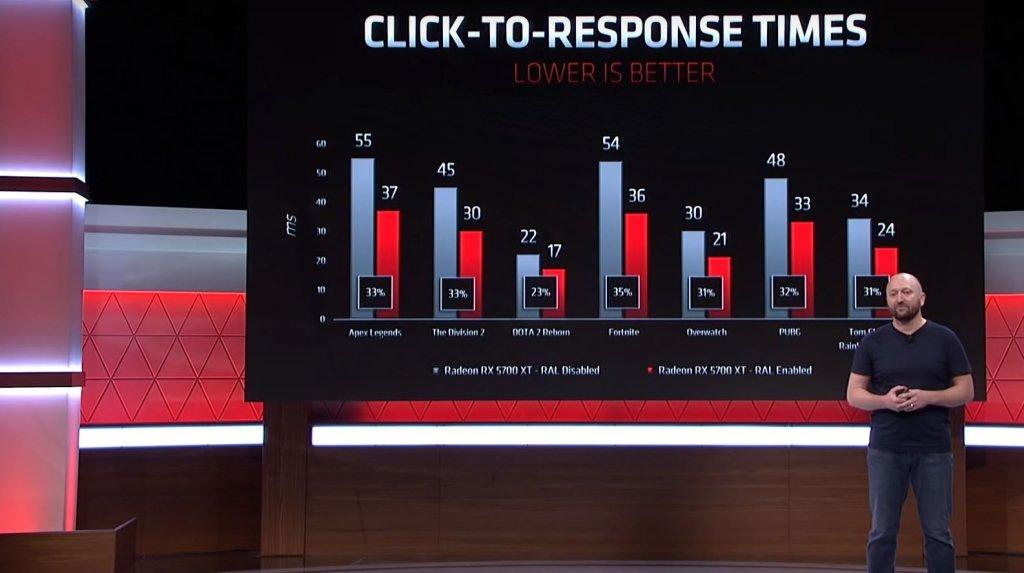 ¿Qué es Radeon Anti-Lag? Explicación de la nueva función de la GPU basada en software de AMD