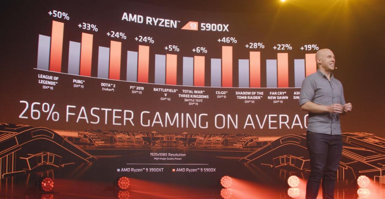 CPU AMD Ryzen Serie 5000 y GPU Radeon RX 6000: Detalles del anuncio